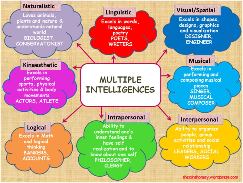 howard gardners eight types of intelligence Provides an overview of howard gardner's theory of multiple intelligences including how to teach anything eight different ways key mi resources are included.